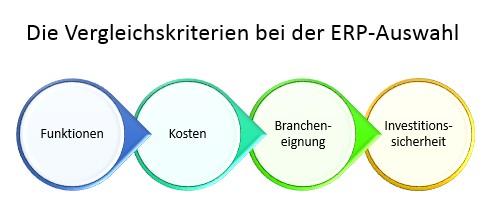 ERP-Auswahl