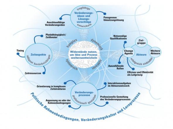 Erfolgsfaktoren für Software-Projekte