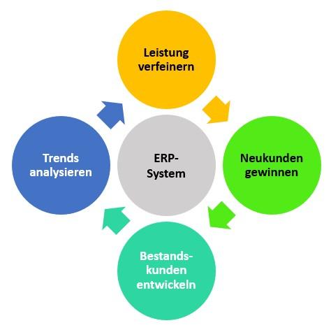 Konversion-Kreislauf ERP-Handel