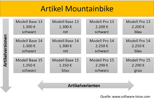 Artikelstruktur eines Mountainbikes mit Varianten und Versionen